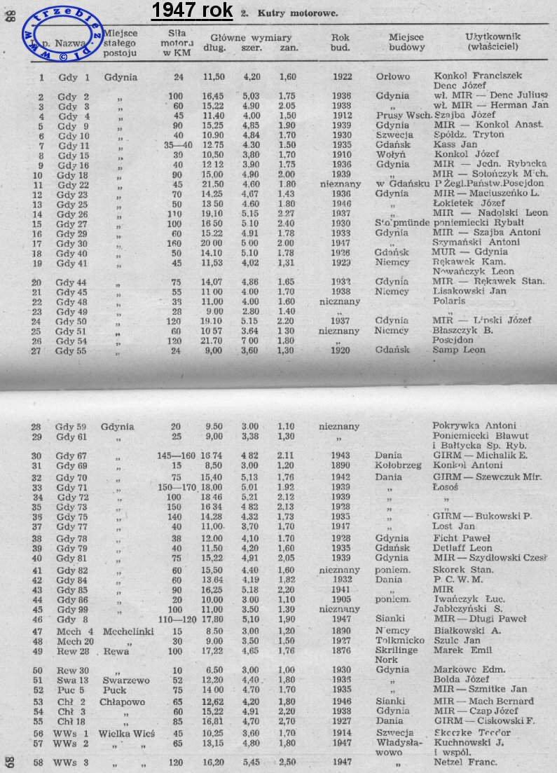 Spis kutrów z 1947 roku